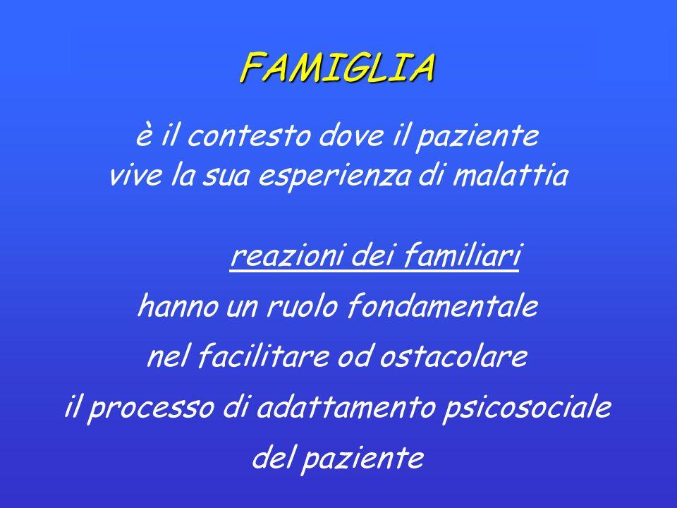 FAMIGLIA è il contesto dove il paziente vive la sua esperienza di malattia reazioni dei familiari hanno un ruolo fondamentale nel facilitare od ostacolare il processo di adattamento psicosociale del paziente