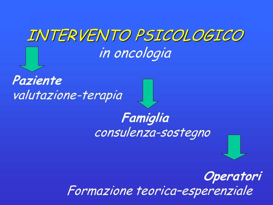 INTERVENTO PSICOLOGICO INTERVENTO PSICOLOGICO in oncologia Paziente valutazione-terapia Famiglia consulenza-sostegno Operatori Formazione teorica–esperenziale