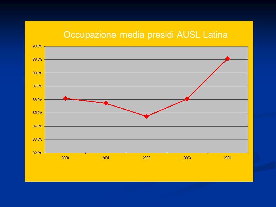 Occupazione media presidi AUSL Latina