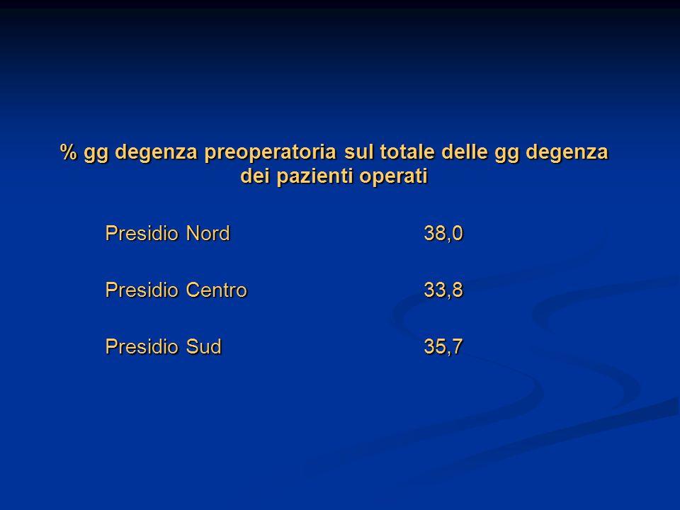 % gg degenza preoperatoria sul totale delle gg degenza dei pazienti operati Presidio Nord Presidio Nord38,0 Presidio Centro Presidio Centro33,8 Presid