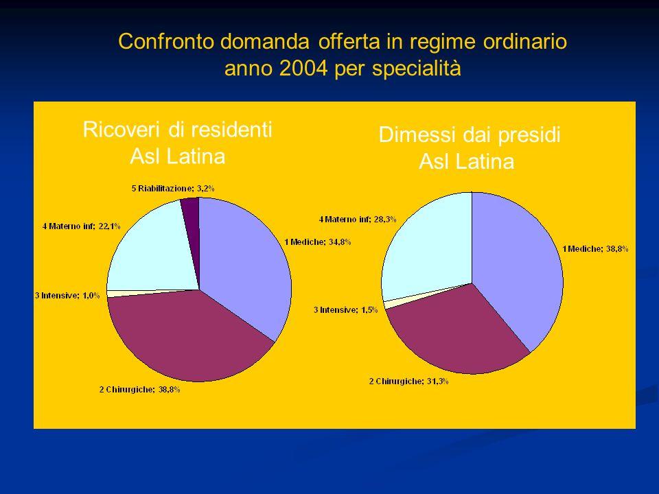 Ricoveri di residenti Asl Latina Dimessi dai presidi Asl Latina Confronto domanda offerta in regime ordinario anno 2004 per specialità