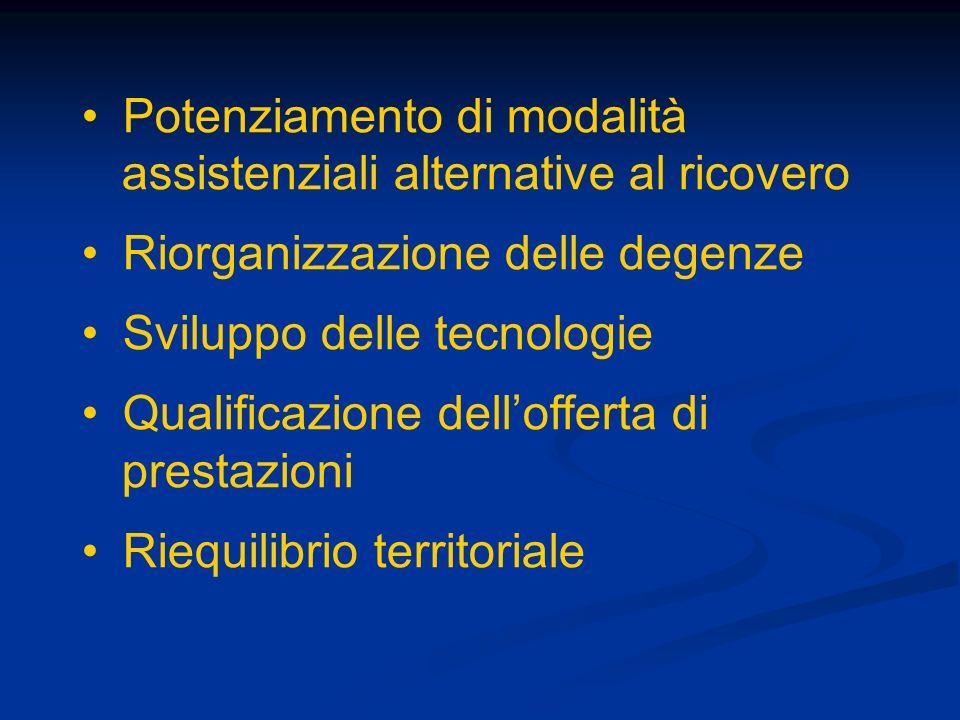Potenziamento di modalità assistenziali alternative al ricovero Riorganizzazione delle degenze Sviluppo delle tecnologie Qualificazione dellofferta di