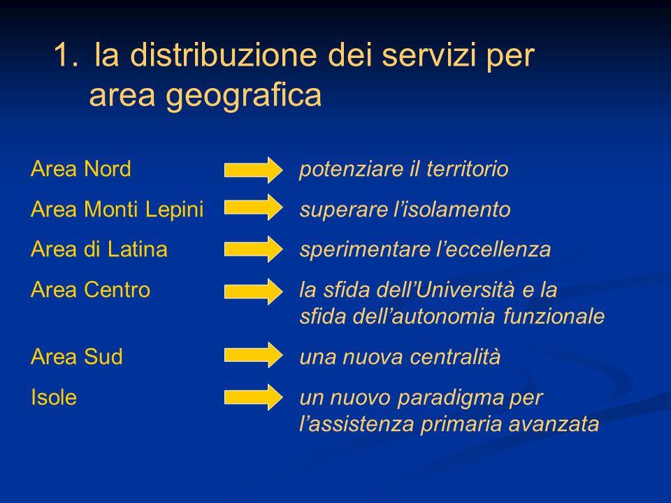 1. la distribuzione dei servizi per area geografica Area Nord potenziare il territorio Area Monti Lepini superare lisolamento Area di Latina speriment