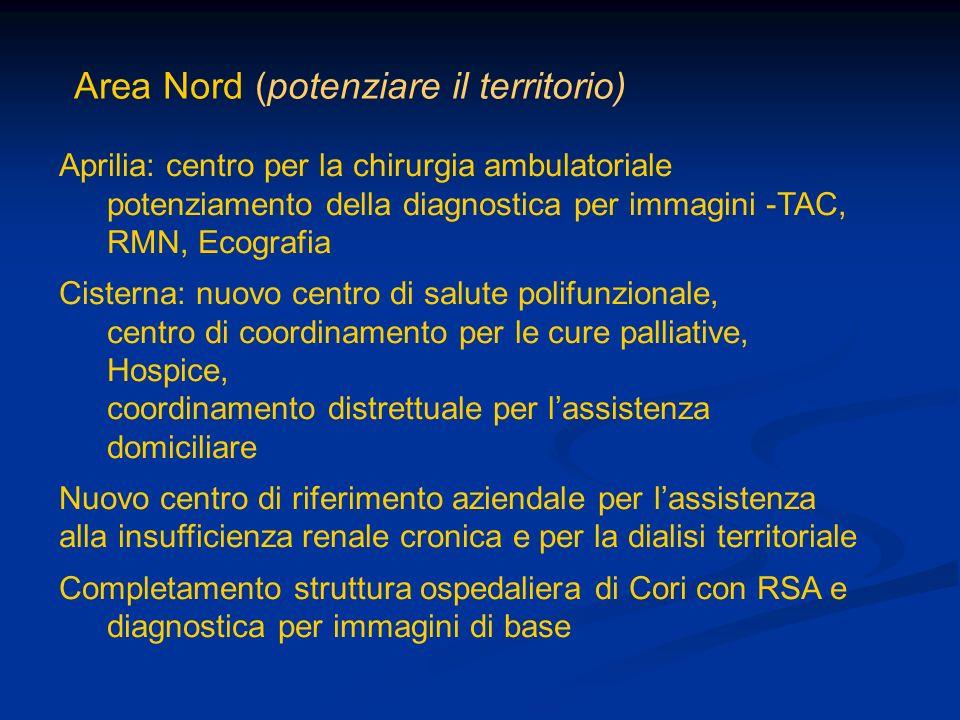 Area Nord (potenziare il territorio) Aprilia: centro per la chirurgia ambulatoriale potenziamento della diagnostica per immagini -TAC, RMN, Ecografia