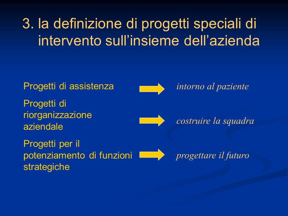 3. la definizione di progetti speciali di intervento sullinsieme dellazienda Progetti di assistenza Progetti di riorganizzazione aziendale Progetti pe
