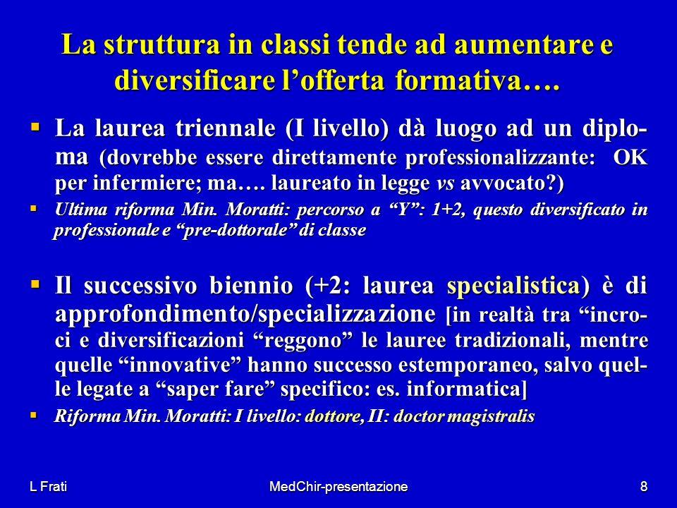 L FratiMedChir-presentazione8 La struttura in classi tende ad aumentare e diversificare lofferta formativa…. La laurea triennale (I livello) dà luogo