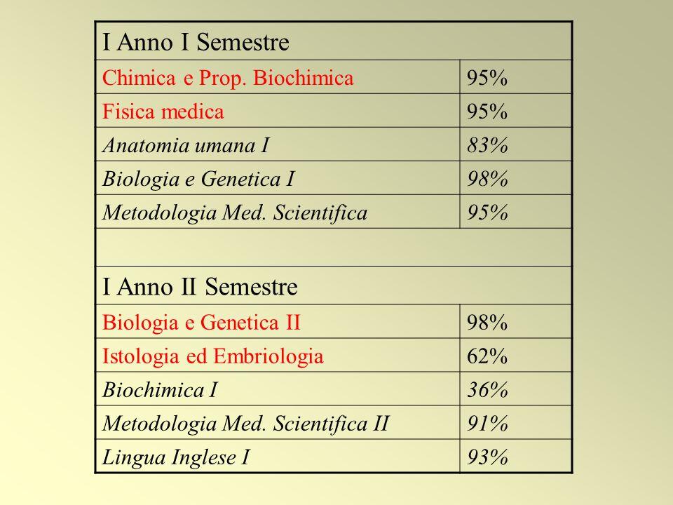 I Anno I Semestre Chimica e Prop.
