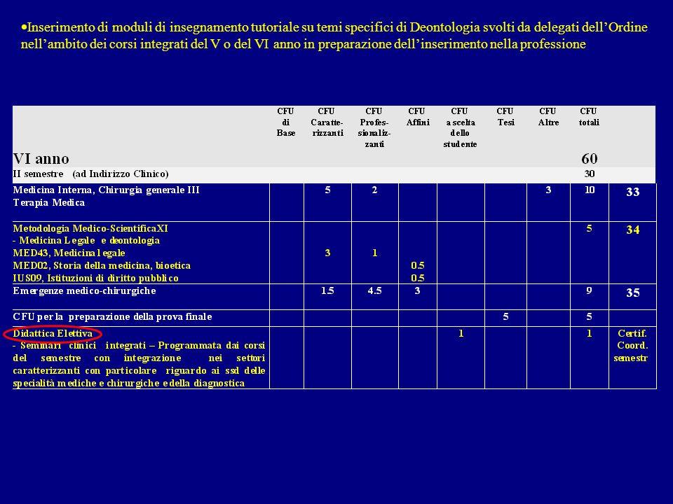 Inserimento di moduli di insegnamento tutoriale su temi specifici di Deontologia svolti da delegati dellOrdine nellambito dei corsi integrati del V o