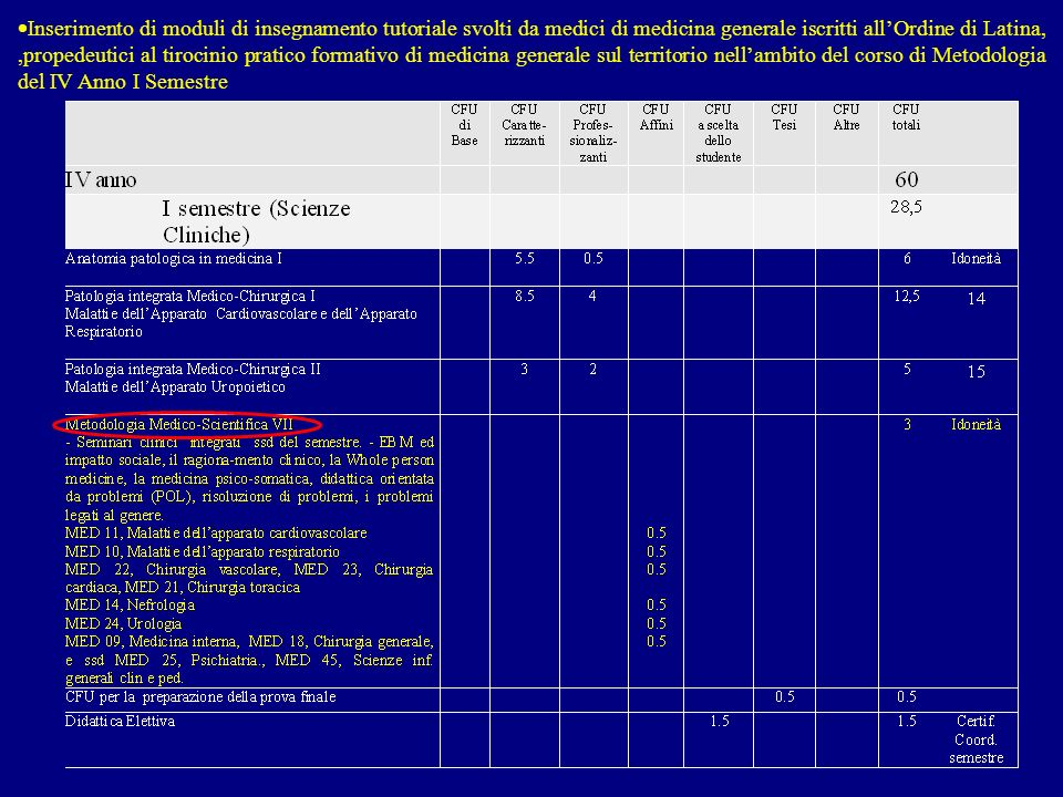 Inserimento di moduli di insegnamento tutoriale svolti da medici di medicina generale iscritti allOrdine di Latina,,propedeutici al tirocinio pratico