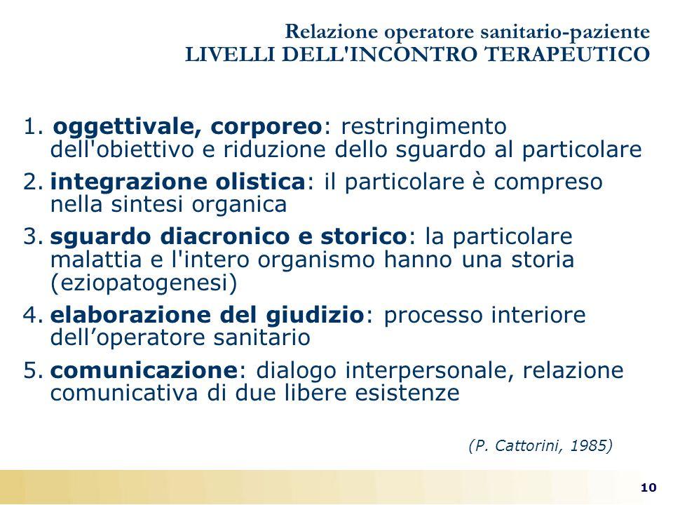 10 (P. Cattorini, 1985) Relazione operatore sanitario-paziente LIVELLI DELL'INCONTRO TERAPEUTICO 1. oggettivale, corporeo: restringimento dell'obietti