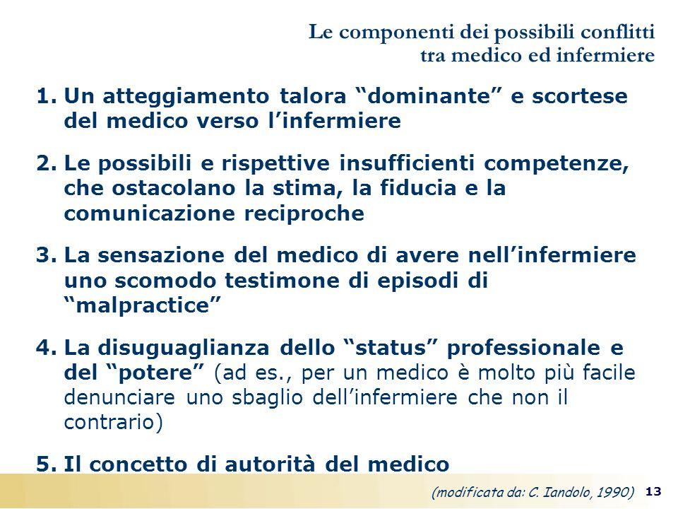 13 Le componenti dei possibili conflitti tra medico ed infermiere 1.Un atteggiamento talora dominante e scortese del medico verso linfermiere 2.Le pos