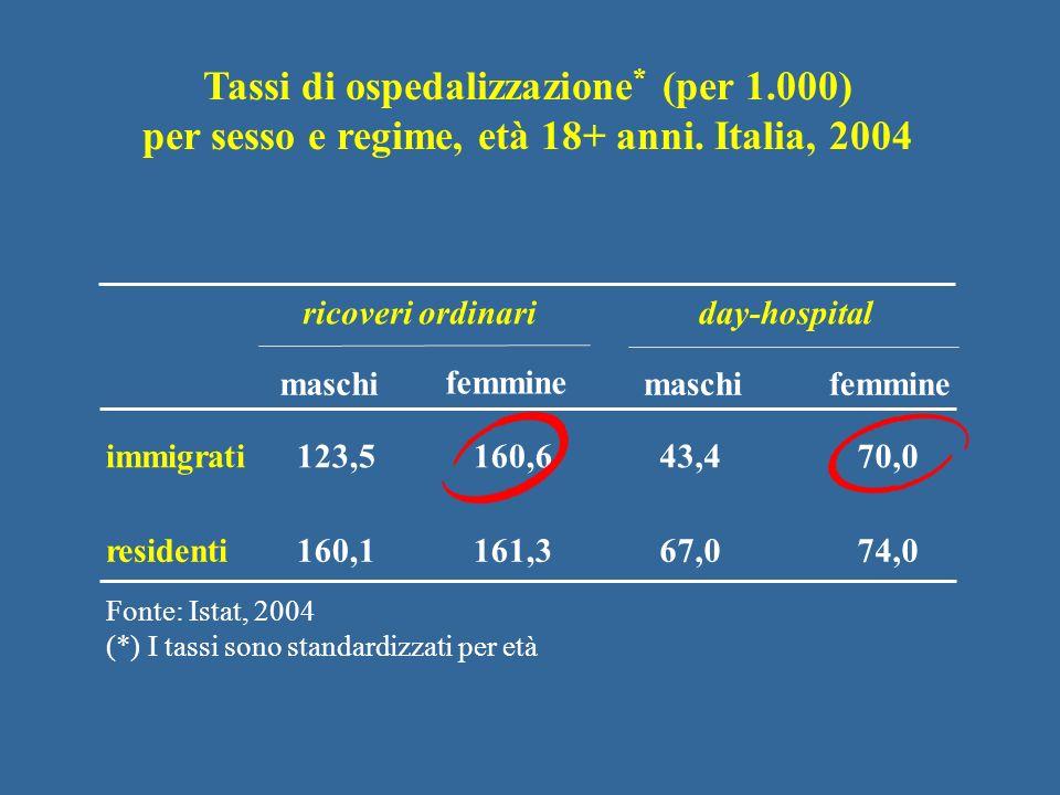 maschi femmine immigrati160,643,470,0123,5 160,1residenti161,367,074,0 femmine ricoveri ordinariday-hospital Tassi di ospedalizzazione * (per 1.000) p