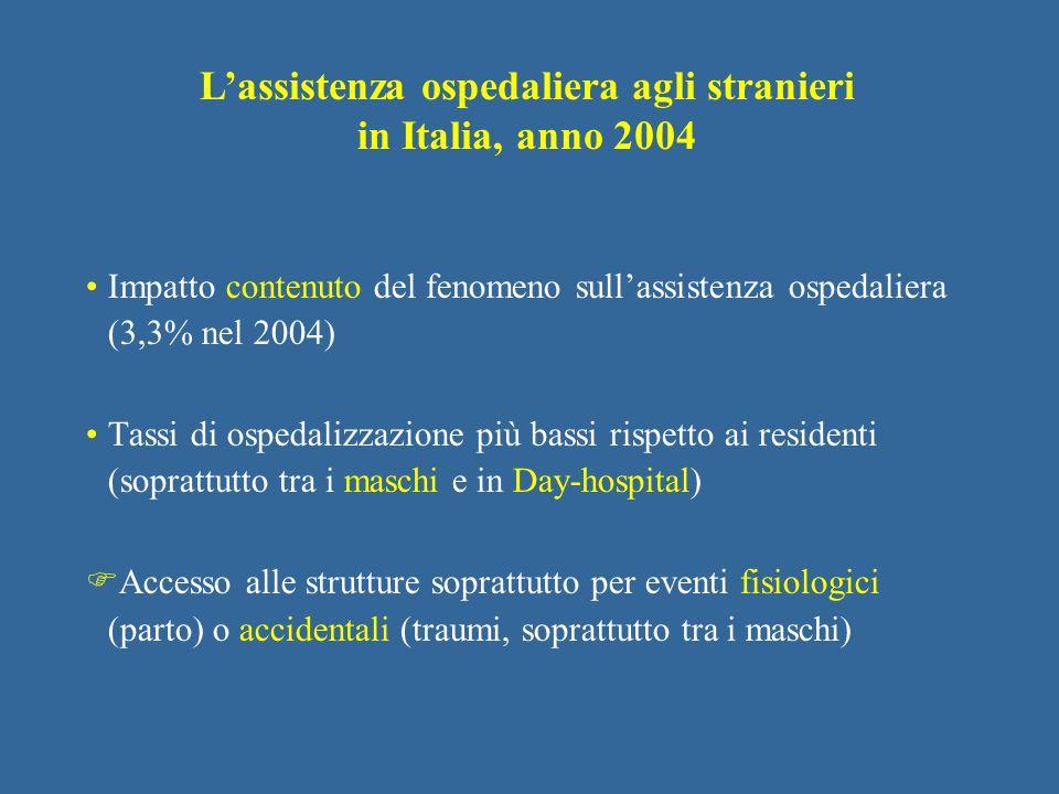 Impatto contenuto del fenomeno sullassistenza ospedaliera (3,3% nel 2004) Tassi di ospedalizzazione più bassi rispetto ai residenti (soprattutto tra i