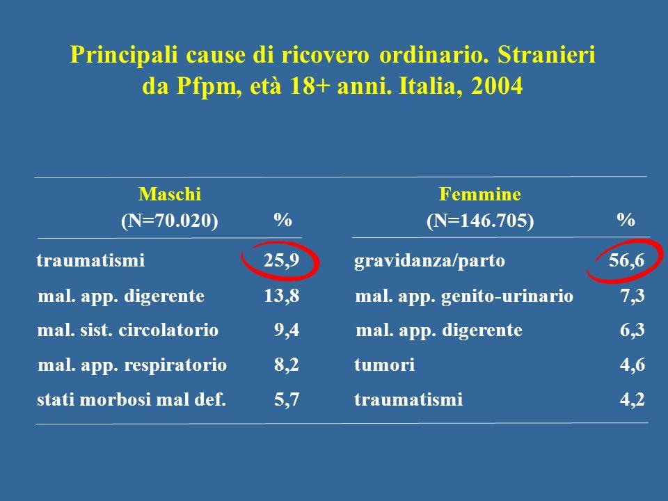 Principali cause di ricovero ordinario. Stranieri da Pfpm, età 18+ anni. Italia, 2004 traumatismi25,9 mal. app. digerente13,8 mal. sist. circolatorio9