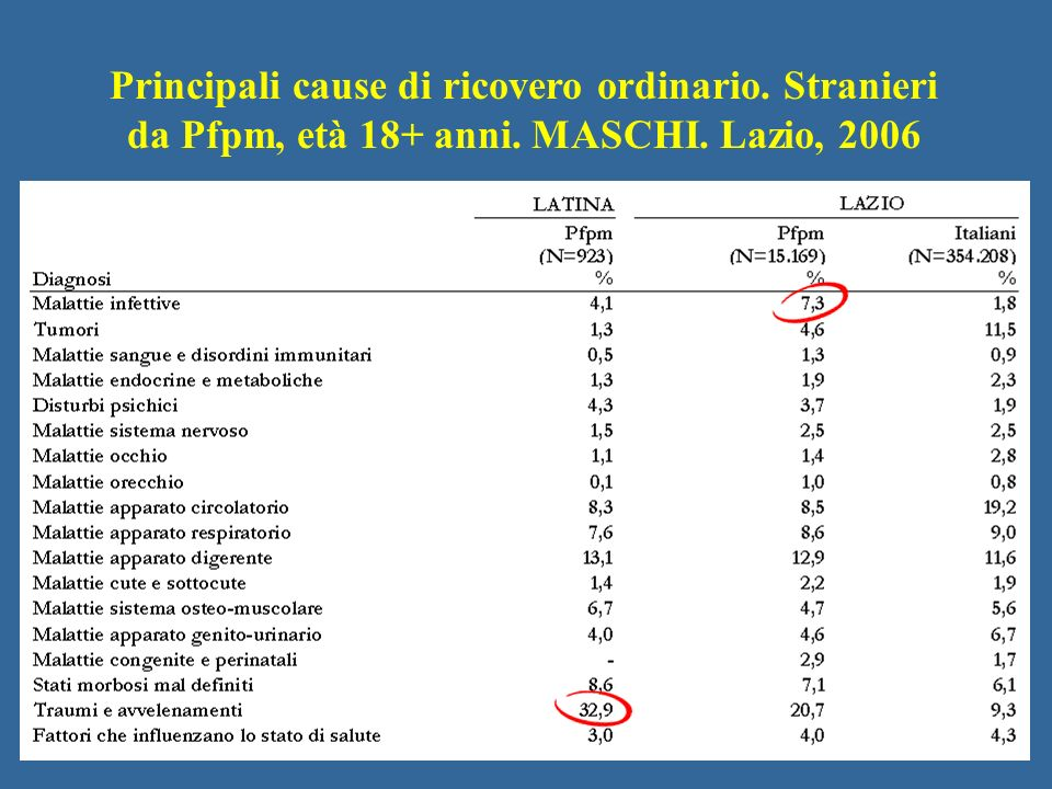Principali cause di ricovero ordinario. Stranieri da Pfpm, età 18+ anni. MASCHI. Lazio, 2006