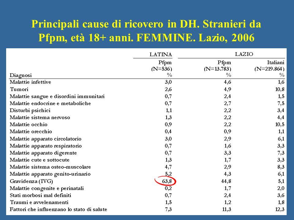 Principali cause di ricovero in DH. Stranieri da Pfpm, età 18+ anni. FEMMINE. Lazio, 2006
