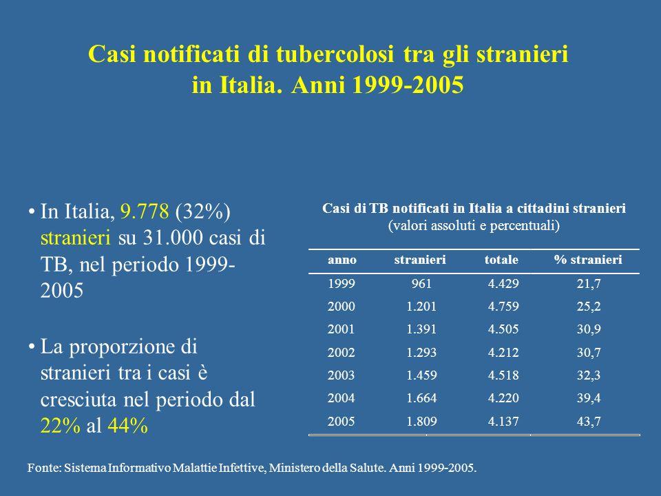 Casi notificati di tubercolosi tra gli stranieri in Italia. Anni 1999-2005 In Italia, 9.778 (32%) stranieri su 31.000 casi di TB, nel periodo 1999- 20