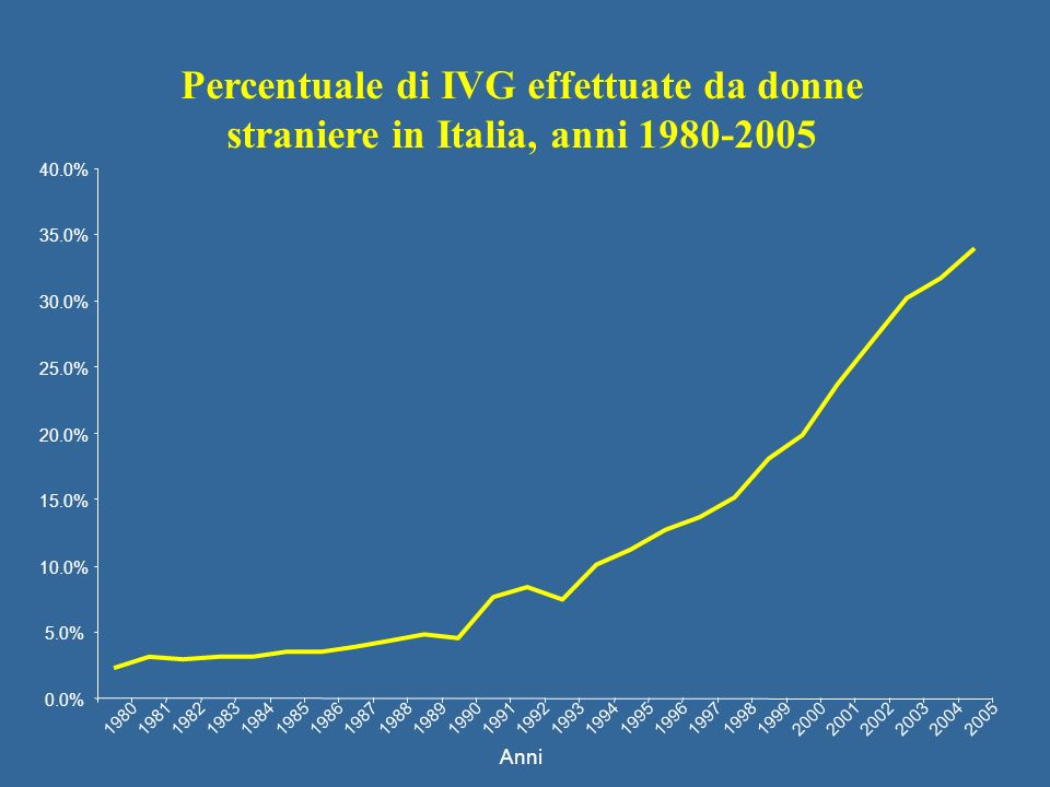 Anni 0.0% 5.0% 10.0% 15.0% 20.0% 25.0% 30.0% 35.0% 40.0% 1980 1981 19821983 1984 198519861987198819891990199119921993 1994 19951996199719981999 2000 2