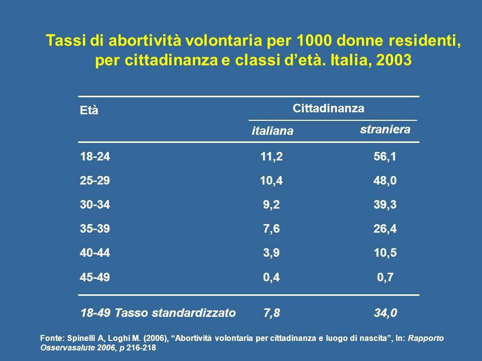 Tassi di abortività volontaria per 1000 donne residenti, per cittadinanza e classi detà. Italia, 2003 18-24 25-29 30-34 35-39 40-44 45-49 18-49 Tasso