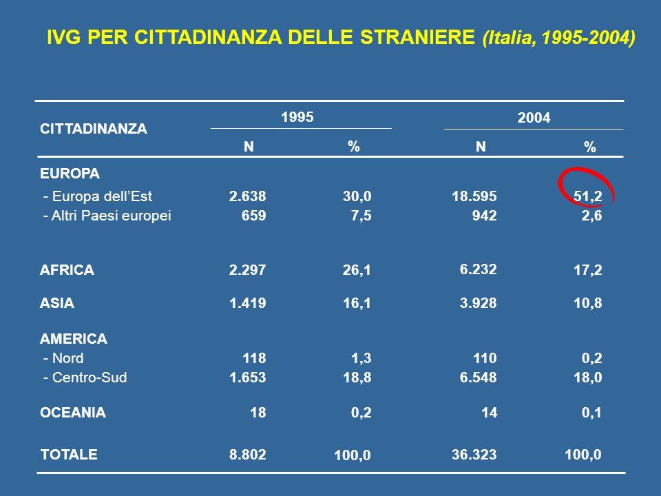 IVG PER CITTADINANZA DELLE STRANIERE (Italia, 1995-2004) 1995 EUROPA - Europa dellEst - Altri Paesi europei AFRICA2.297 AMERICA ASIA1.419 OCEANIA18 TO
