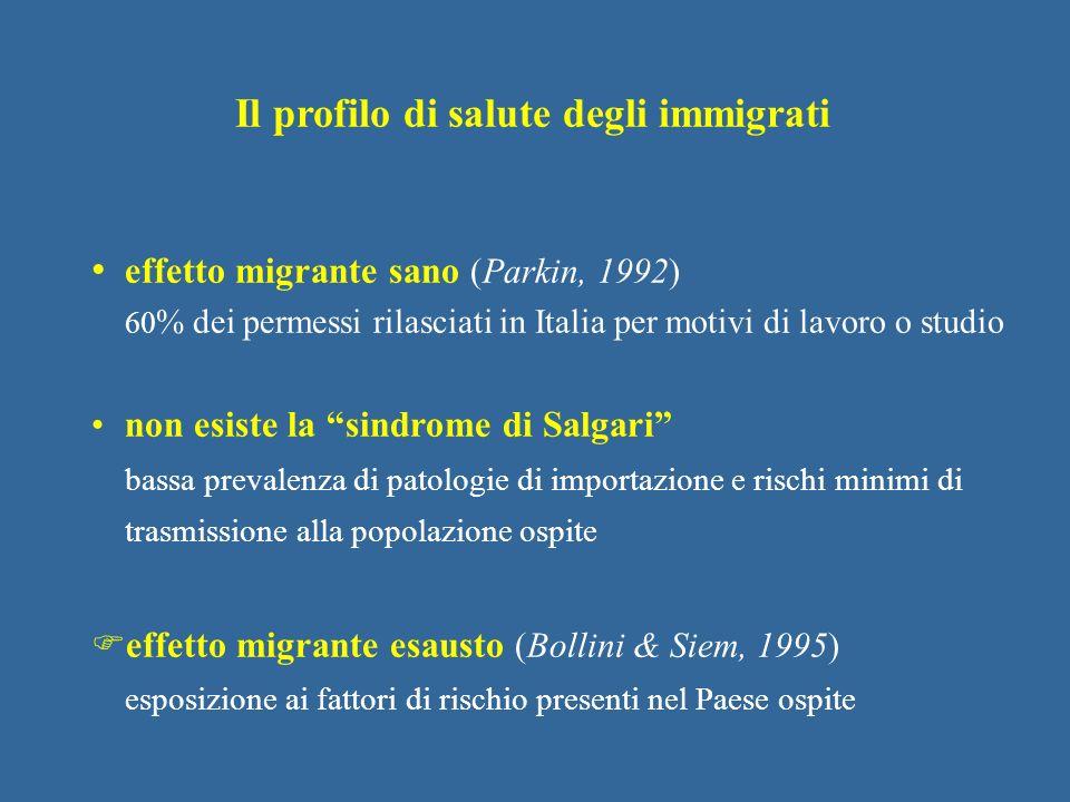 effetto migrante sano (Parkin, 1992) 60 % dei permessi rilasciati in Italia per motivi di lavoro o studio non esiste la sindrome di Salgari bassa prev