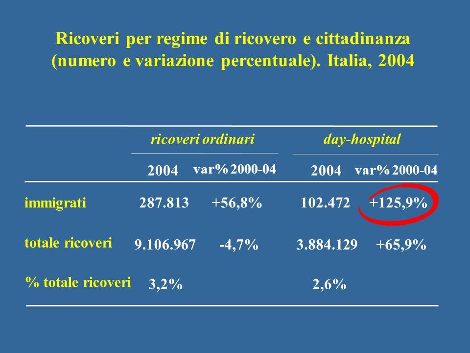 Impatto contenuto del fenomeno sullassistenza ospedaliera (3,3% nel 2004) Tassi di ospedalizzazione più bassi rispetto ai residenti (soprattutto tra i maschi e in Day-hospital) Lassistenza ospedaliera agli stranieri in Italia, anno 2004