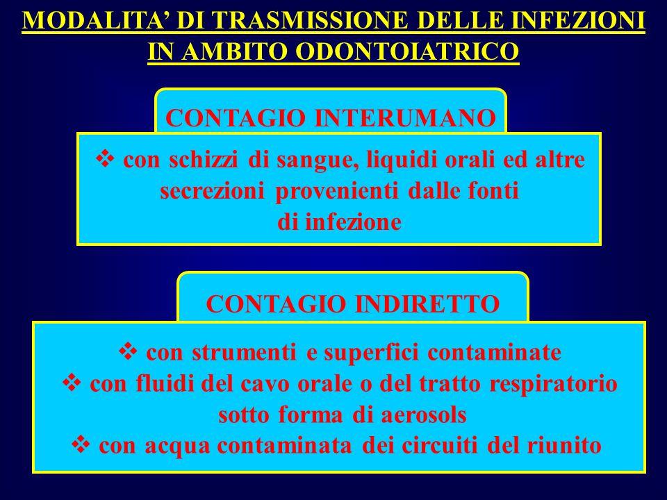 METODI DI RILEVAZIONE DELLA CONTAMINAZIONE MICROBICA DELLARIA CAMPIONAMENTO ATTIVOPASSIVO S.A.S.I.M.A.