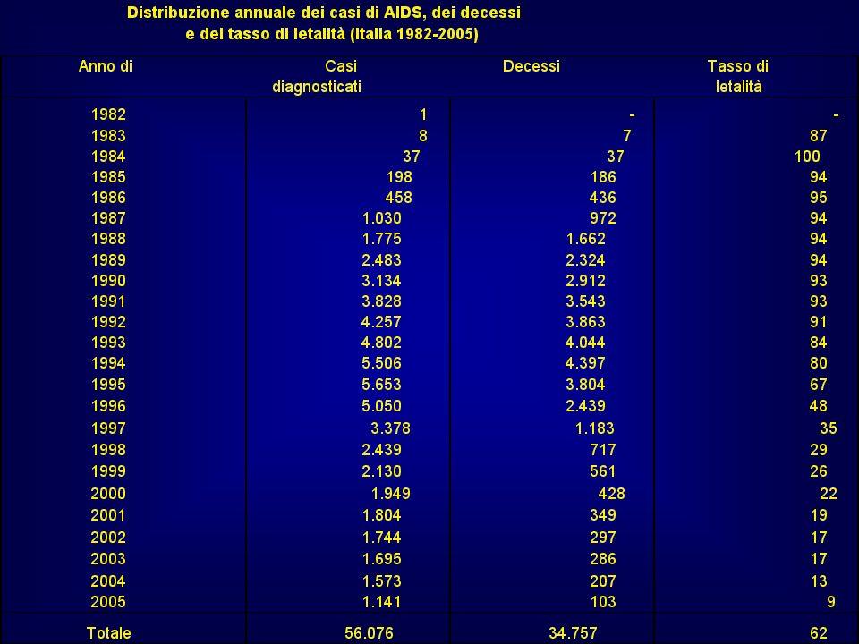 RISCHIO DI CONTAGIO PER HIV SI RITIENE CHE PER IL CONTAGIO SIA NECESSARIO INTRODURRE ALMENO 200-300 l DI SANGUE INFETTO LA PUNTURA CON UN AGO DA SIRINGA TRASFONDE CIRCA 1,5 l DI SANGUE