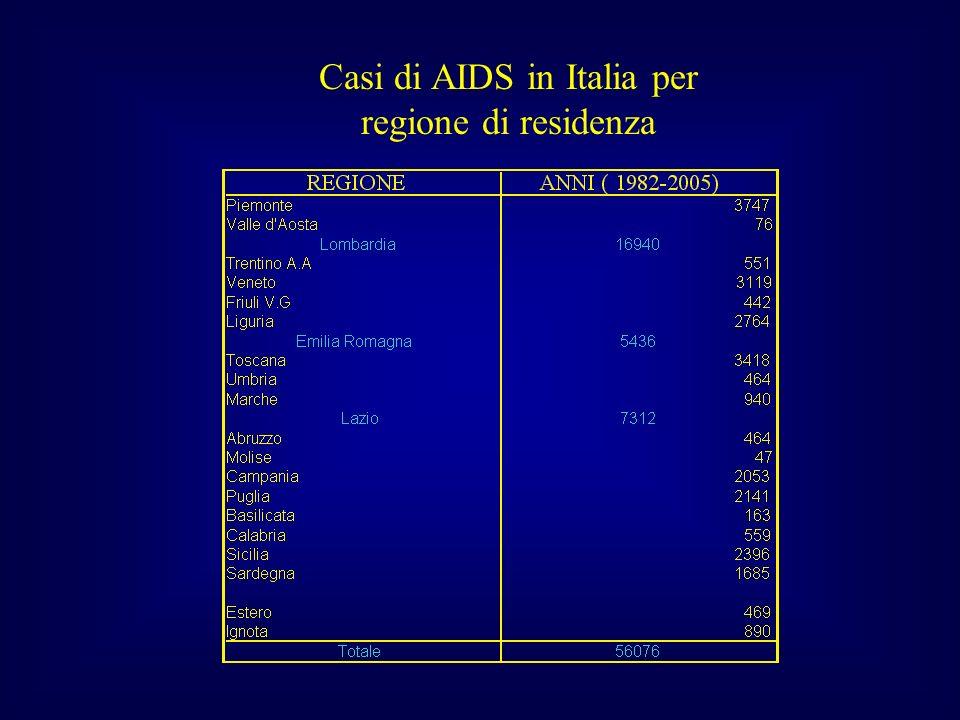 Distribuzione percentuale dei casi di AIDS per fasce di età e per sesso (Italia 1982-2005)