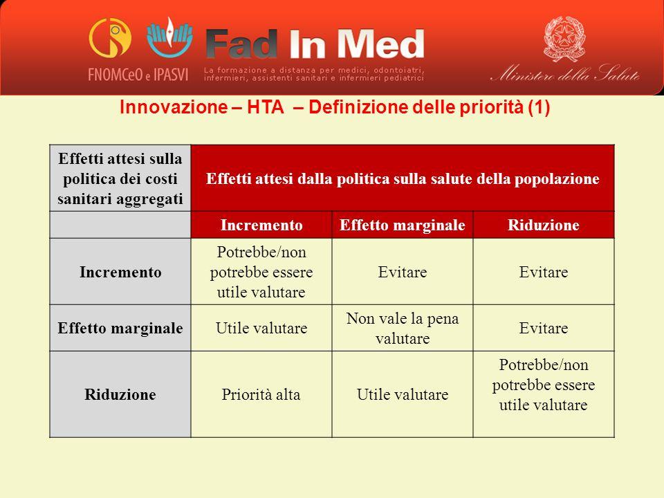 Innovazione – HTA – Definizione delle priorità (1) Effetti attesi sulla politica dei costi sanitari aggregati Effetti attesi dalla politica sulla salu