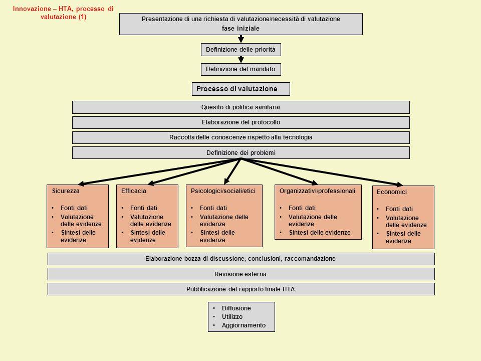 Presentazione di una richiesta di valutazione/necessità di valutazione fase iniziale Definizione delle priorità Definizione del mandato Processo di va