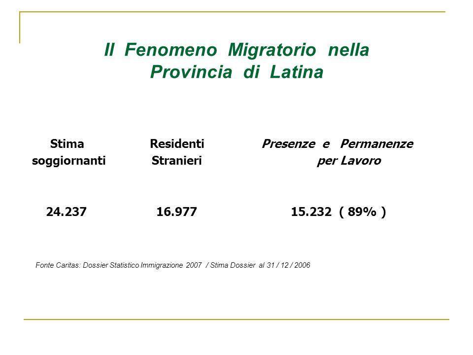 Il Fenomeno Migratorio nella Provincia di Latina Stima Residenti Presenze e Permanenze soggiornanti Stranieri per Lavoro 24.237 16.977 15.232 ( 89% ) Fonte Caritas: Dossier Statistico Immigrazione 2007 / Stima Dossier al 31 / 12 / 2006