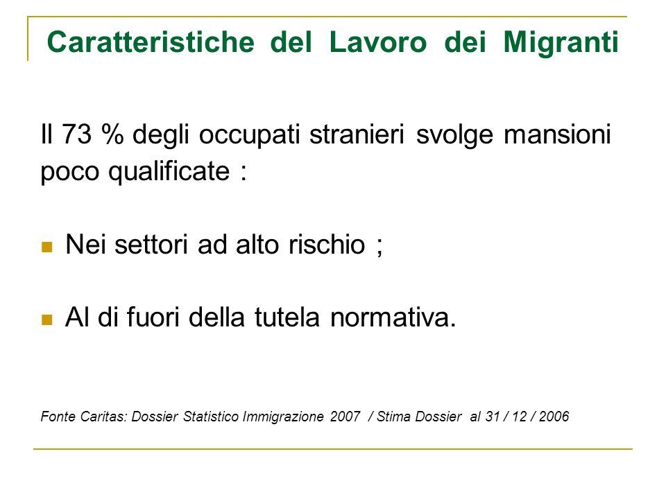 Caratteristiche del Lavoro dei Migranti Il 73 % degli occupati stranieri svolge mansioni poco qualificate : Nei settori ad alto rischio ; Al di fuori della tutela normativa.