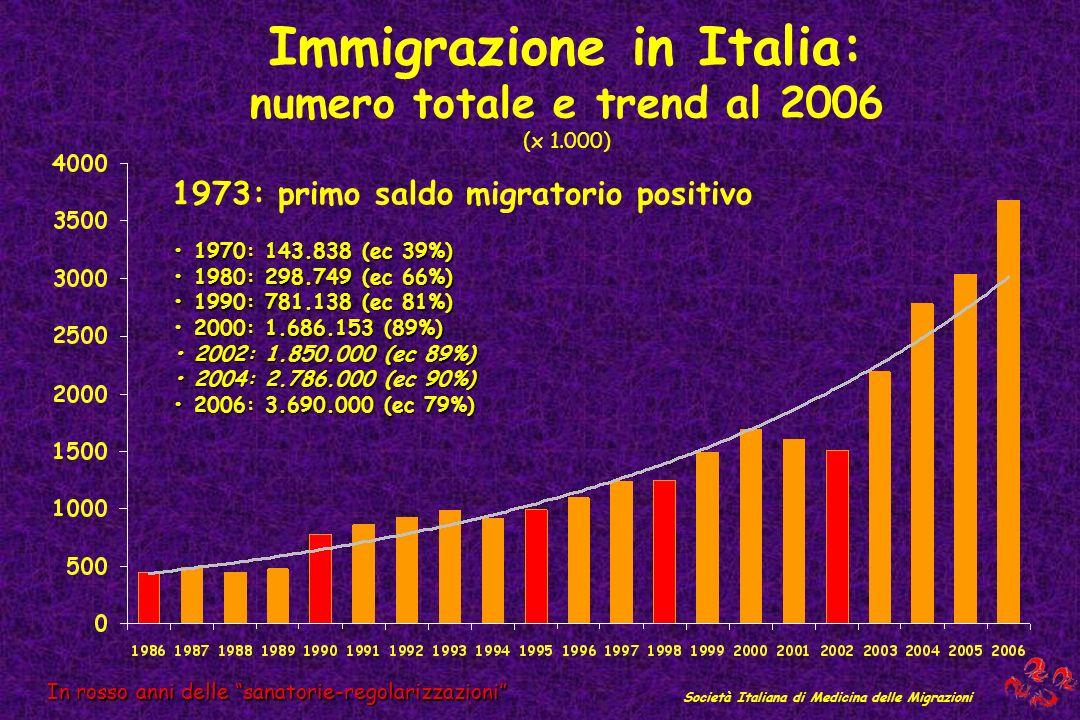 Immigrazione in Italia: numero totale e trend al 2006 (x 1.000) In rosso anni delle sanatorie-regolarizzazioni Società Italiana di Medicina delle Migr