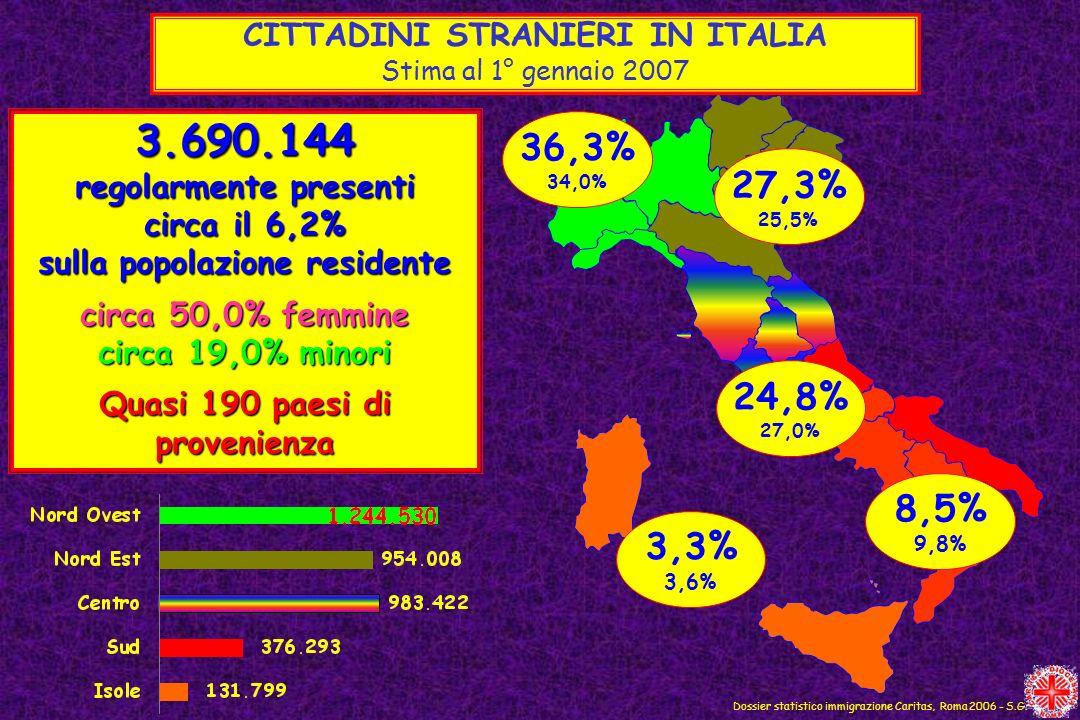 Dossier statistico immigrazione Caritas, Roma 2006 - S.G. CITTADINI STRANIERI IN ITALIA Stima al 1° gennaio 2007 3.690.144 regolarmente presenti circa