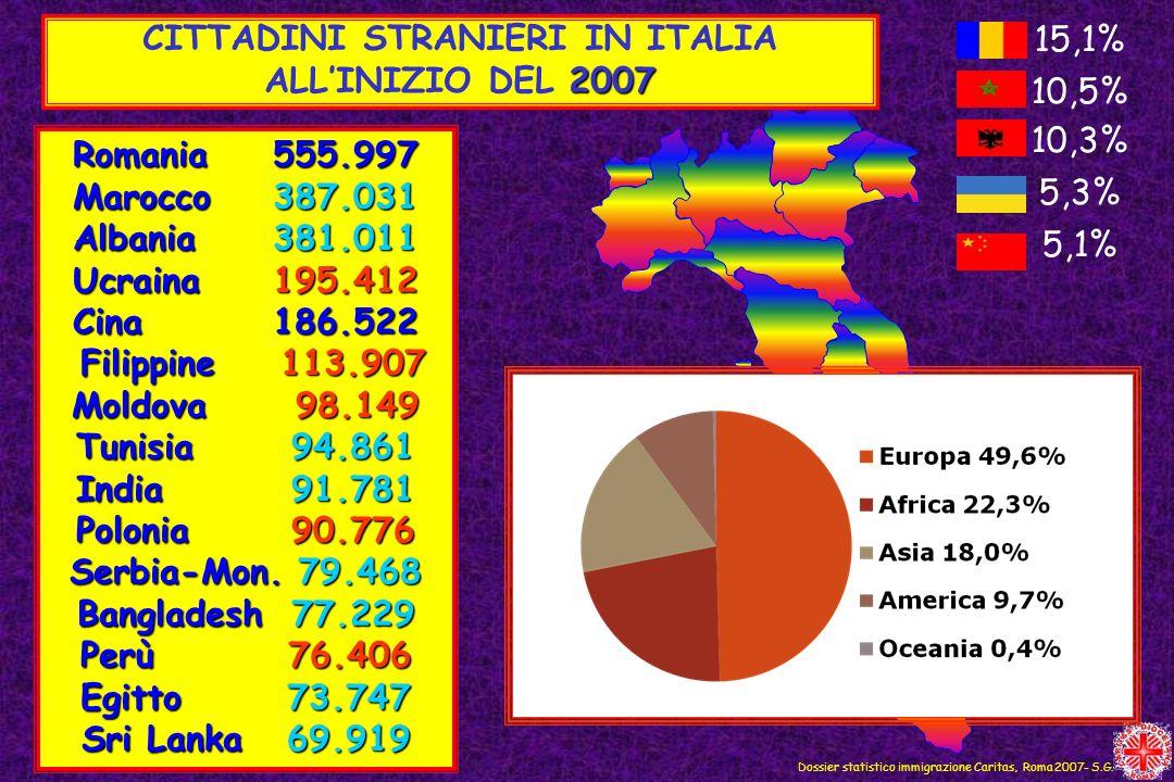 Dossier statistico immigrazione Caritas, Roma 2007- S.G. CITTADINI STRANIERI IN ITALIA 2007 ALLINIZIO DEL 2007 Romania555.997 Marocco387.031 Albania38