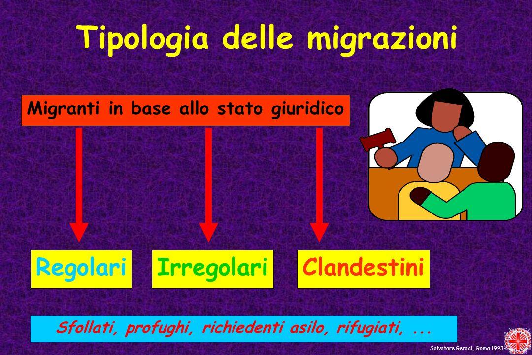 Tipologia delle migrazioni Migranti in base allo stato giuridico RegolariIrregolariClandestini Salvatore Geraci, Roma 1993 Sfollati, profughi, richied
