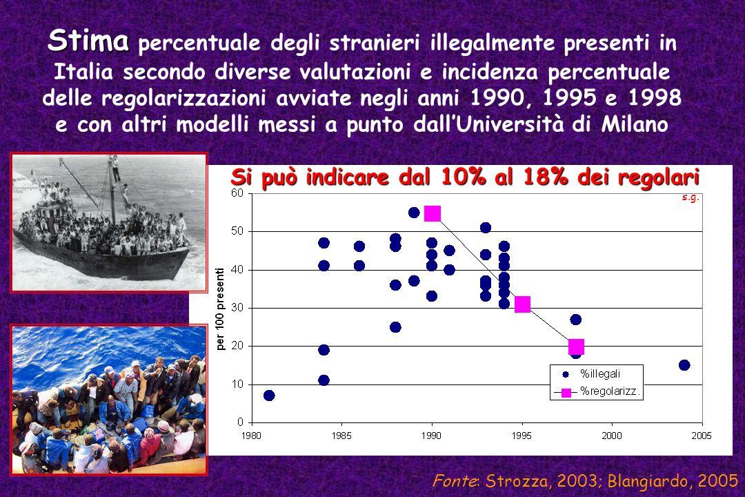 Fonte: Strozza, 2003; Blangiardo, 2005 Si può indicare dal 10% al 18% dei regolari s.g. Stima Stima percentuale degli stranieri illegalmente presenti