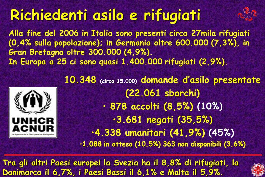 Richiedenti asilo e rifugiati Alla fine del 2006 in Italia sono presenti circa 27mila rifugiati (0,4% sulla popolazione); in Germania oltre 600.000 (7