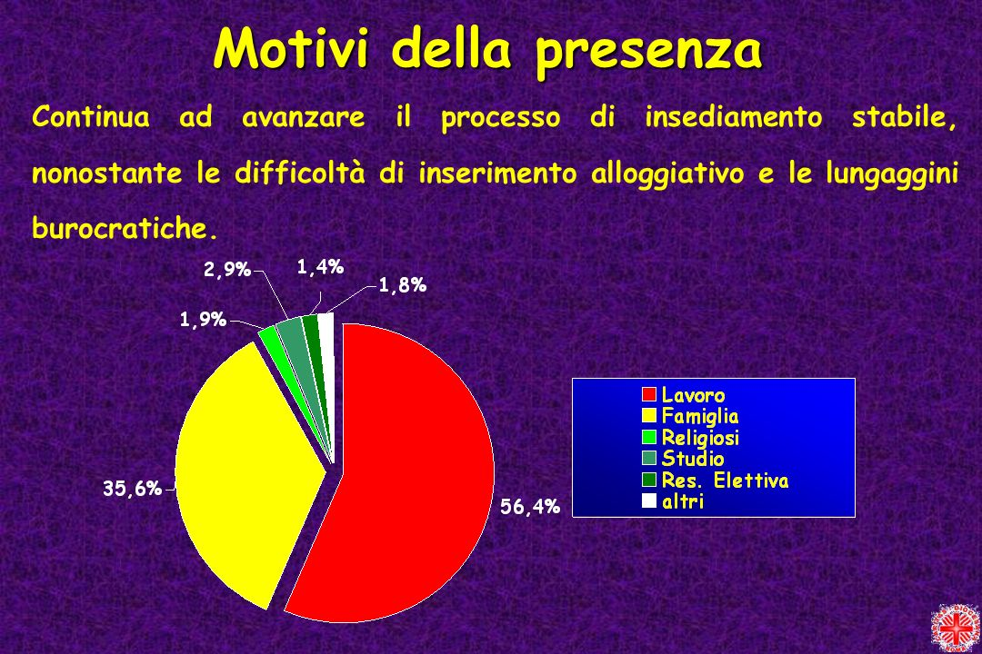 Motivi della presenza Continua ad avanzare il processo di insediamento stabile, nonostante le difficoltà di inserimento alloggiativo e le lungaggini b