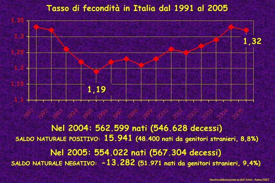 Tasso di fecondità in Italia dal 1991 al 2005 Nel 2004: 562.599 nati (546.628 decessi) SALDO NATURALE POSITIVO: 15.941 (48.400 nati da genitori strani