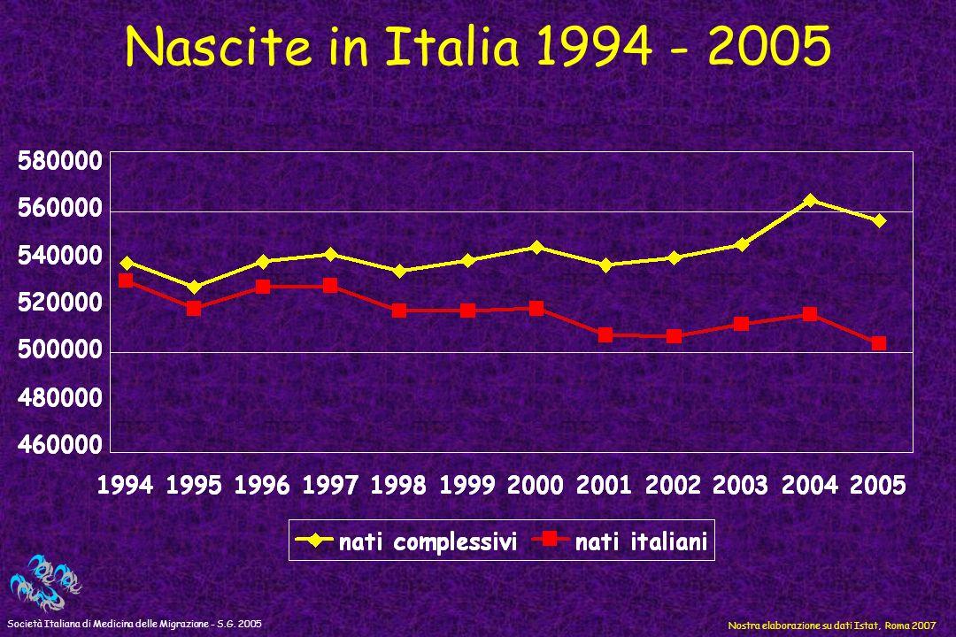 Nascite in Italia 1994 - 2005 Società Italiana di Medicina delle Migrazione - S.G. 2005 Nostra elaborazione su dati Istat, Roma 2007