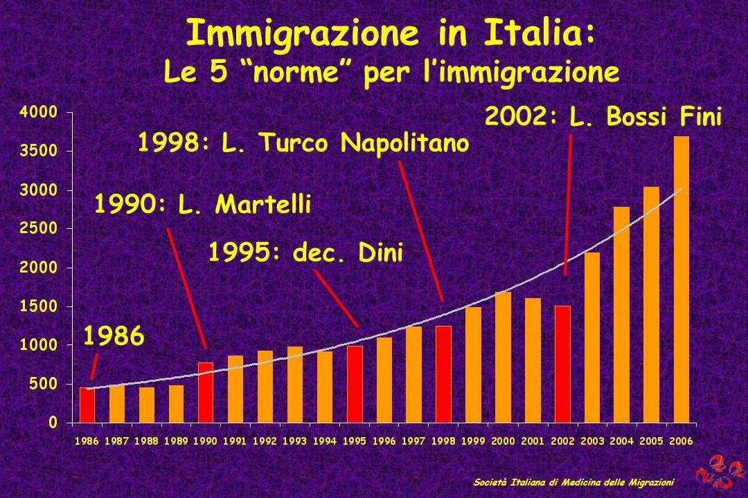 Immigrazione in Italia: Le 5 norme per limmigrazione 1986 Società Italiana di Medicina delle Migrazioni 1990: L. Martelli 1998: L. Turco Napolitano 19