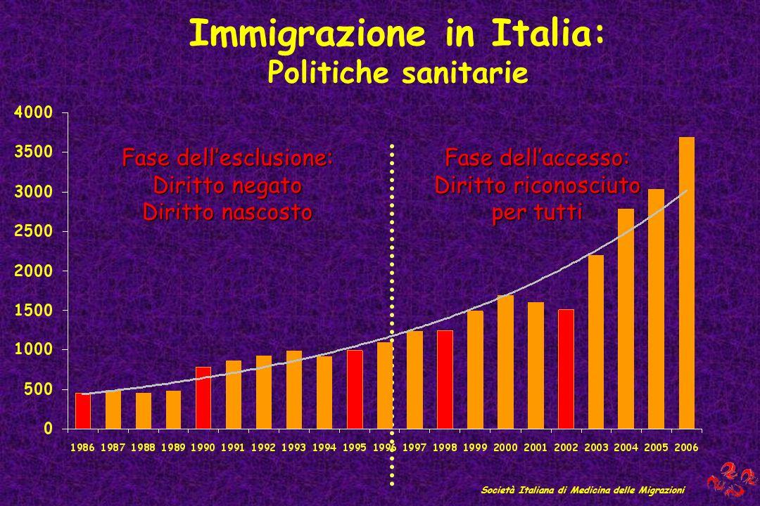 Immigrazione in Italia: Politiche sanitarie Società Italiana di Medicina delle Migrazioni Fase dellesclusione: Diritto negato Diritto nascosto Fase de