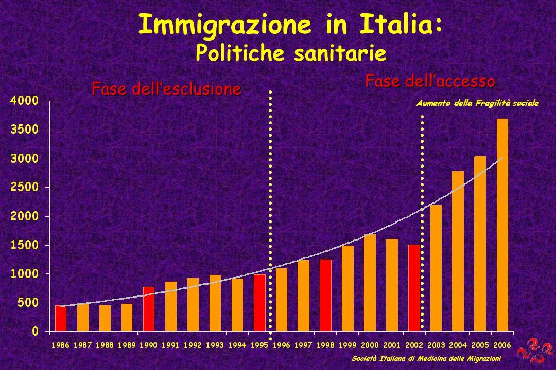 Immigrazione in Italia: Politiche sanitarie Società Italiana di Medicina delle Migrazioni Fase dellesclusione Fase dellaccesso Aumento della Fragilità