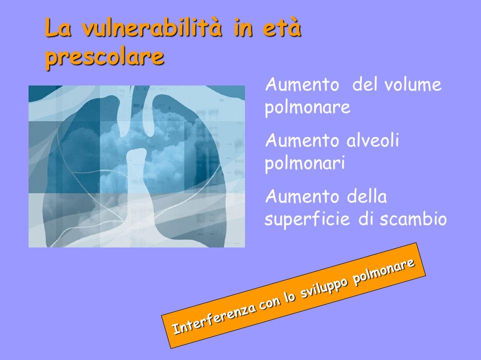 La vulnerabilità in età prescolare Interferenza con lo sviluppo polmonare Aumento del volume polmonare Aumento alveoli polmonari Aumento della superfi