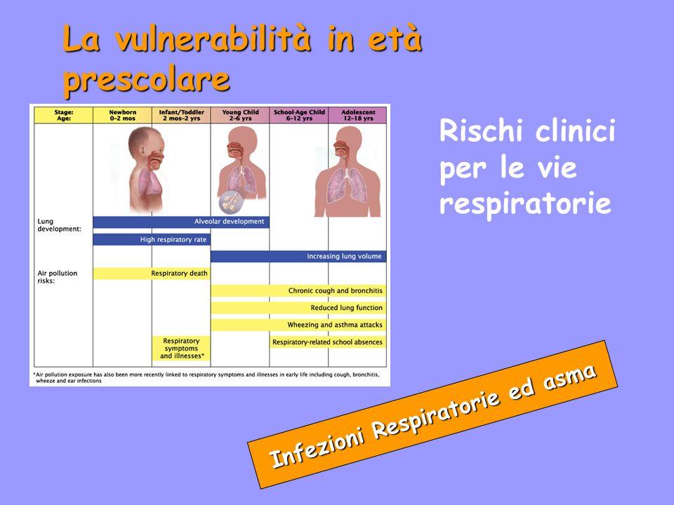 La vulnerabilità in età prescolare Infezioni Respiratorie ed asma Rischi clinici per le vie respiratorie