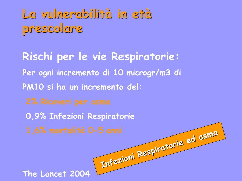La vulnerabilità in età prescolare Infezioni Respiratorie ed asma Rischi per le vie Respiratorie: Per ogni incremento di 10 microgr/m3 di PM10 si ha un incremento del: 2% Ricoveri per asma 0,9% Infezioni Respiratorie 1,6% mortalità 0-5 anni The Lancet 2004
