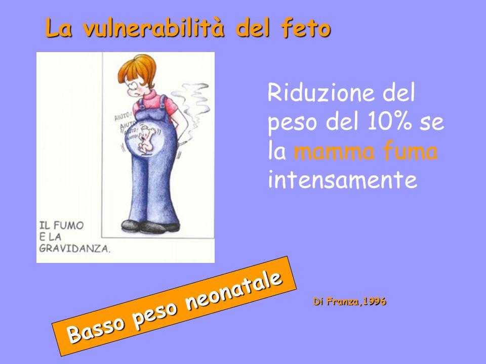 La vulnerabilità del feto Basso peso neonatale Di Franza,1996 Riduzione del peso del 10% se la mamma fuma intensamente