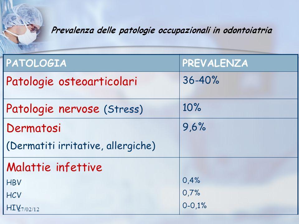 27/02/12 Prevalenza delle patologie occupazionali in odontoiatria PATOLOGIAPREVALENZA Patologie osteoarticolari 36-40% Patologie nervose (Stress) 10%